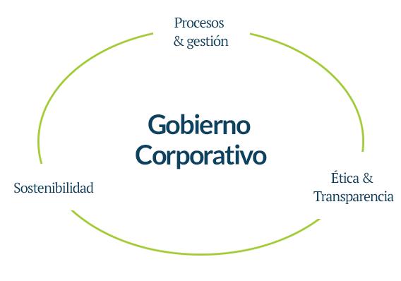 ilustra-governanca-espanhol